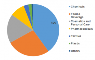 N-Hexyl Alcohol Market Current Trends, SWOT Analysis, Strategies, Industry Challenges, Business Overview and Forecast Research Study Forecast 2018 – 2023 4