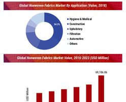 Nonwoven Fabrics Market Size, Global Industry Share, Key Vendors Historical Analysis, Development Strategy, Sales Revenue, Competitive Landscape and by Forecast 2023 4