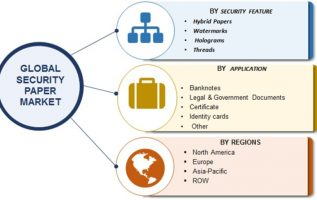 Security Paper   Security Paper Market 2019 Global Financial Overview, Analysis By Top Players, Industry Share, Business Opportunities, and Growth Prospects Predicted by Forecast 2023 7