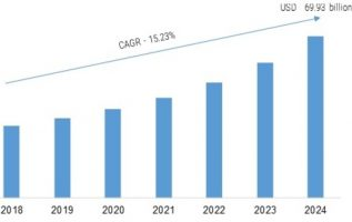 Enterprise Collaboration Market 2K19 Competition, Gross Margin Study, Latest Innovations, Research, Segment, Touchy Development, Massive Progress, Growth Rate, Review, Analysis, Global Forecast 5
