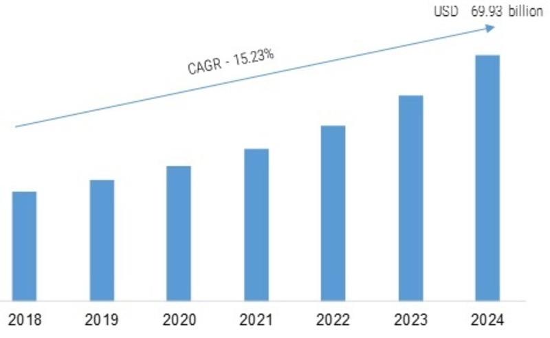 Enterprise Collaboration Market 2K19 Competition, Gross Margin Study, Latest Innovations, Research, Segment, Touchy Development, Massive Progress, Growth Rate, Review, Analysis, Global Forecast 1
