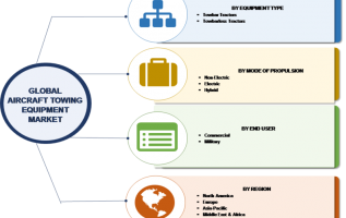 Towing Equipment Market Potential Growth, Size, Share, Worldwide Technology, Trends, Business Overview, Opportunity Assessment and Global Forecast till 2023 2