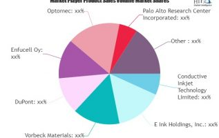 Printed Electronics Market to See Giants Growth (2019-2025) 3