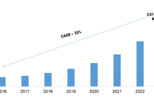 AI in Construction Market 2K19 Trends and Review by Quantitative Analysis, Comprehensive Landscape, Current and Future Growth by Forecast to 2K23 2