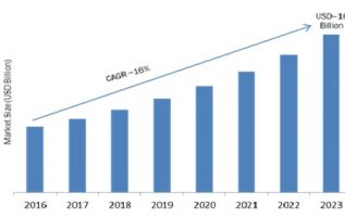Talent Management Software (TMS) Market 2019 Business Trends, Size, Industry Profit Growth, Sales, Supply Demand and Regional Study by Forecast to 2023 3