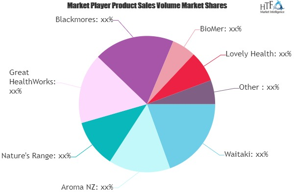 Mussel Oil Market Comprehensive Study by Leading Players- Waitaki, Aroma NZ, Nature's Range 1