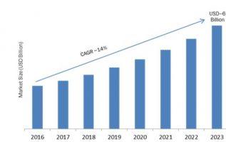 Sentiment Analytics Market 2019 – 2023: Business Trends, Emerging Technologies, Business Trends, Global Segments, Top Key Vendors and Regional Study 4