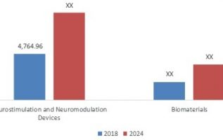 Nerve Regeneration Market By Nerve Repair Treatment and Diagnosis Status | MRFR Stated Global Industry Worth of USD 12695.25 Million by 2024 4