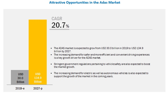 ADAS Market: Oppportunities and Challenges 1