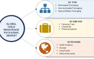 Child Resistance Packaging Market 2019| Global Size, Industry Analysis By Top Players, Segments, News, Target Audience, Share, Opportunities, Future Scope, Trends, Overview and Forecast to 2023 4