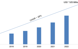 Hyperscale Data Center Market 2019 Segmentation, Competitive Landscape, Strategies, Investment Trends, Emerging Audience, Deployment Mode Forecast to 2023 2