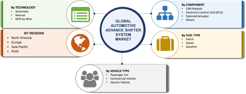 Advanced Gear Shifter System Market For Automotive 2019 Size, Share, Trends, Business Growth, Demand, Statistics, Competitive Landscape, Opportunities, Regional And Global Industry Forecast To 2023 1