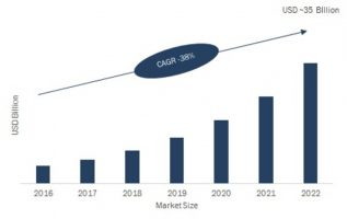 Personal Services Robotics Market 2K19 Latest Innovations, Analysis by Key Manufacturers, Commercial Sector, Overview, Component, Industry Revenue and Forecast 5