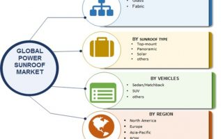 Power Sunroof Market For Automotive 2019 Size, Share, Key Players, Business Growth, Trends, Opportunity, Regional Analysis With Global Industry Forecast To 2023 2