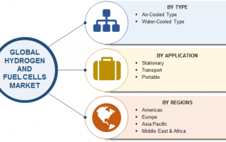 Hydrogen and Fuel Cells Market 2019 – Industry Analysis by Type, Size, Share, Application, Leading Players, Business Growth, Trends, Revenue, Demand and Regional Forecast To 2025 2
