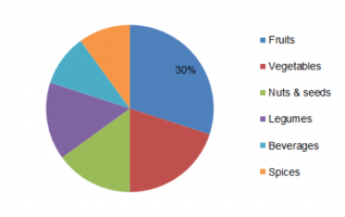 Polyphenol Market Size, Share, Trends, Growth Forecast, Business Strategy, Research Analysis on Competitive landscape and Key Vendors 2023 4