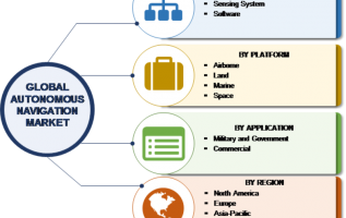 Autonomous Navigation Market 2019-2024: Growth, Industry Share, Size, Trends, Competitive Review, Future Demands, Latest Innovation by Regional Forecast to 2023 1