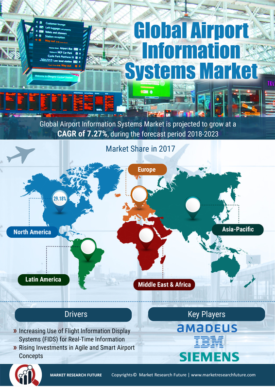 Airport Information Systems Market 2019: Growth, Size, Share, Analysis, Segmentation, Future Estimations, Recent Trends, Competitive Landscape and Forecast to 2023 1