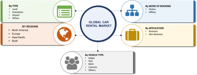 Car Rental Market 2019 Size, Share, Segmentation, Business Growth, Key Players, Revenue, Opportunity, Regional Analysis With Industry Forecast To 2023 1