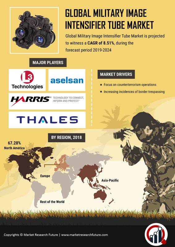 Image Intensifier Tube for Military Market 2019: Size, Share, Growth by Leading Players like Aselsan, Armasight Inc, JSC Katod, Bushnell Inc, Photek Limited, Harder Digital GmbH and Forecast till 2025 1