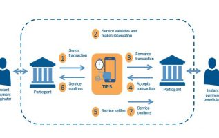 Payment Processing Dynamics, Trends, Revenue, Regional Segmented, Outlook & Forecast Till 2025 2
