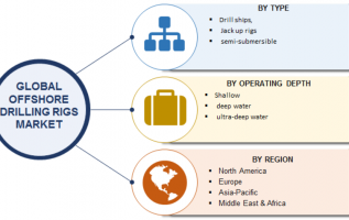 Offshore Drilling Rigs Market 2019 Size, Share, Trends, Business Growth, Revenue, Key Players, Opportunity, Competitive Landscape, Regional Analysis With Global Industry Forecast To 2023 2