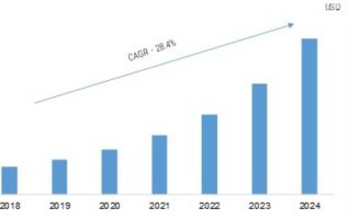 Edge Computing Market 2019 – 2024: Global Profit Analysis, Regional Study, Industry Segments, Top Key Players, Emerging Technologies and Business Trends 2