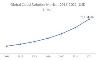 Cloud Robotics Industry Trends 2019 Global Market Size, Latest Innovation, Strategy, Gross Margin, Regional Analysis, Emerging Technology by Regional Forecast to 2022 2