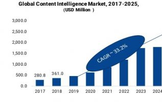 Content Intelligence Market 2019 -2025: Global Segments, Key Findings, Regional Study, Business Trends, Emerging Technologies and Future Prospects 3