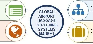 Airport Baggage Screening Systems Market Growth, Sales, Revenue, Pricing, Features, Reviews and Comparison of Alternatives with Future Opportunities and Risk Assessment- Global Forecast 2025 3