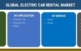 Electric Car Rental Market 2019 Industry Analysis By Size, Share, Demand, Trends, Business Growth, Opportunity, Statistics, Regional Analysis With Global Forecast To 2025 3