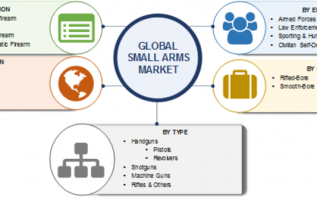 Small Arms Market 2019-2023: Size, Global Opportunities, Share, Trends, Growth Business Growth, Comprehensive Analysis, Competitive Landscape and Regional Forecast 2