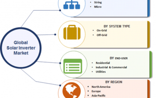 Solar Inverter Market 2019: Upcoming Strategies, Share, Growth Factors, Sales Revenue, Competitive Landscape, Opportunities, Future Plans and Comprehensive Research Study Till 2023 2