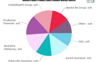 Should You Be Excited About Digital Innovation in Insurance Market Emerging Players Growth? | AXA, Zurich Insurance 5