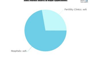 Human Reproductive Technologies Market Climbs on Positive Outlook of Booming Sales|Bayer, Church & Dwight, Cook Medical 1