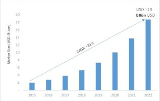 Network Function Virtualization Industry Trends, Key Finding, Size, Market Growth, Emerging Technology, Sales Revenue, Historical Demands by Forecast to 2022 4