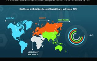 Healthcare Artificial Intelligence Market To Witness Superlative CAGR Growth Of 51.9% By 2023 4