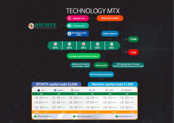 BTCMTX THE FINANCIAL PLATFORM IN INDUSTRIAL REVOLUTION 4.0 (Industry 4.0) 3