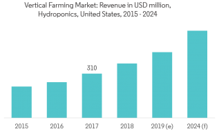 Aquaponics Market is anticipated to grow at a CAGR of 13.4% During Forecast Period 2019 to 2024 2
