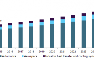 Automobile Coolant Market 2019 Global Trends, Market Share, Industry Size, Growth, Sales, Opportunities, and Market Forecast to 2025 4