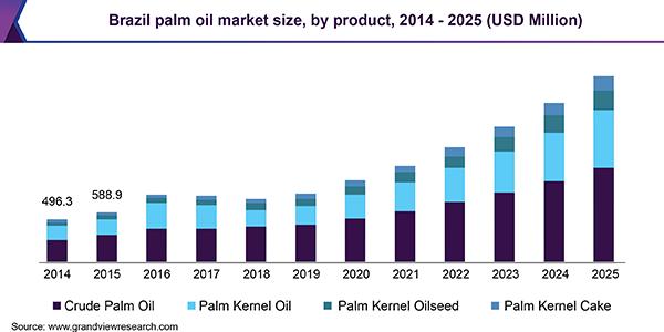 Brazil palm oil market size, by product, 2014 - 2025, (USD Million)