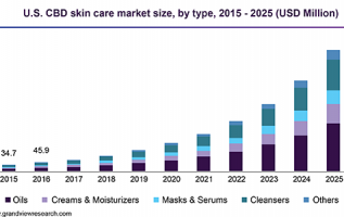 CBD Oil Market 2019 Global Trends, Market Share, Industry Size, Growth, Opportunities and Forecast to 2024 2