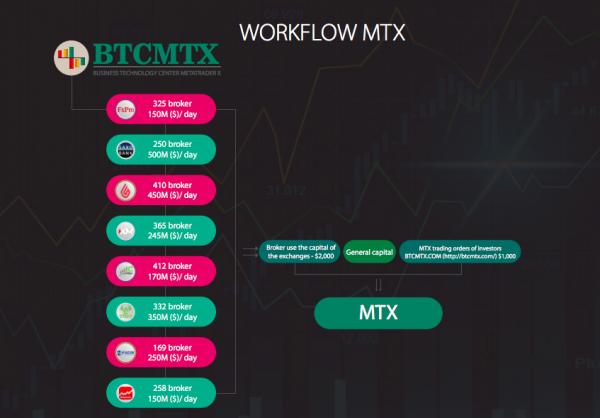 BTCMTX THE FINANCIAL PLATFORM IN INDUSTRIAL REVOLUTION 4.0 (Industry 4.0) 4