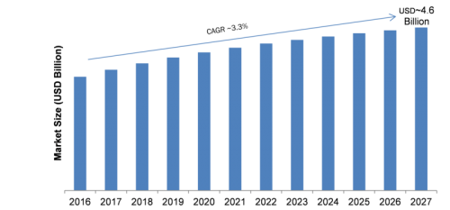 Direct Action Solenoid Valve Market 2019 Global Trends, Market Share, Industry Size, Growth, Opportunities and Forecast to 2024 1
