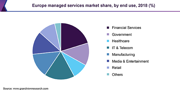 Europe managed services market share, by end use, 2018 (%)