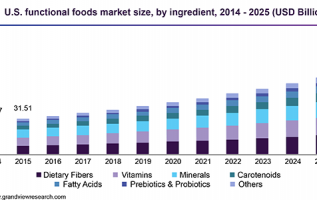 Functional Foods and Drinks Market 2019 Global Trend, Segmentation and Opportunities Forecast To 2025 4