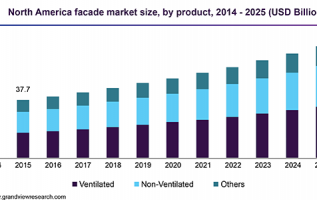 Global Facades Market 2019 Size, Share, Industry Trends, Modern Trends, Development, Revenue, Demand and Forecast to 2023 |  Building Facade 3