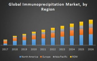 Immunoprecipitation Market 2019 Global Size, Industry Share, Growth Strategies, Opportunities, Challenges and Regional Forecast to 2023 4