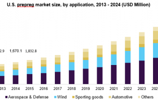 Industrial Enzymes Market Size, Share, Emerging Trends, Growing Popularity, Business Development, Industry Expansion Strategies by Forecast to 2024 3