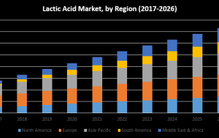 Lactic Acid Drinks Market 2019: Global Industry Analysis and Forecasts to 2024 3